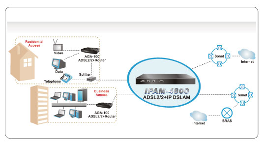 DSLAM Topology diagram