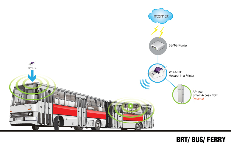 WG-500P_transportation_wifi